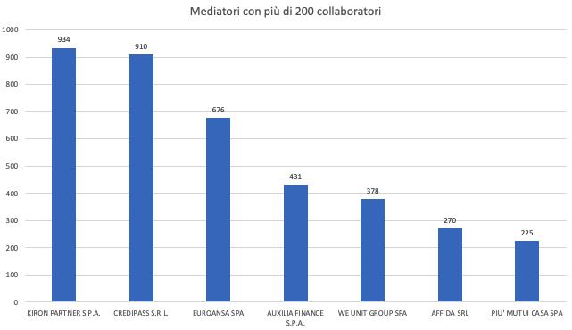 Analisi 2021 del mercato del credito personale in Italia